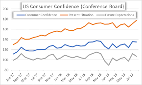Consumer Confidence Historical Chart Us Dollar Price Volatility Report Usd Eyes Consumer Confidence