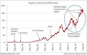 Warren Buffett Money Chart After Late Entry Warren Buffett Makes Apple His Top Holding