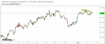 Investing Com Zinc Chart Safe Commodity Trades 07 31 16