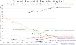 United Kingdom The Chartbook Of Economic Inequality