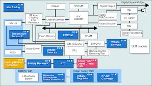 dvd player block diagram ireleast info dvd player block diagram the wiring diagram wiring block