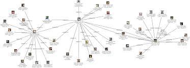 Data Visualization Link Analysis Social Network Analysis