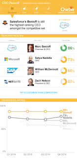 Microsoft Competitive Analysis CRM Competitive Analysis Salesforce Microsoft NetSuite and SAP 1