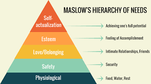Maslow Hierarchy Of Needs The New Hierarchy Of Needs