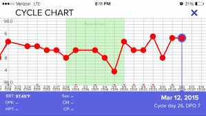 Anovulatory Cycle Chart Does This Look Like An Anovulatory Cycle Glow Community