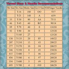 Sewing Machine Thread Size Chart A Spiffy Reference Chart Your Guide To Understanding How