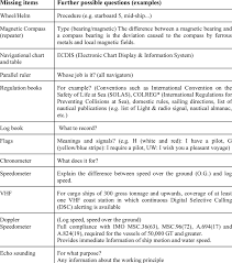 International Log Rule Chart Navigational Items Expected To Be In The Main Part Of The