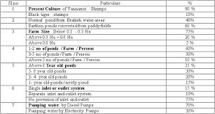 Current Culture Feeding Chart Management Of Intensive Vannamei Shrimp Ponds The Fish Site
