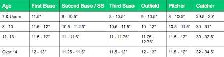 Catchers Mitt Size Chart Baseball Glove Buying Guide