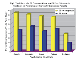 Fibromyalgia Chart A Comparison Of Cranial Electrotherapy Stimulation Alone Or