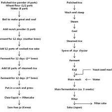 Sake Classification Chart Flow Charts For Korean Samhaeju And Japanese Sake Adapted