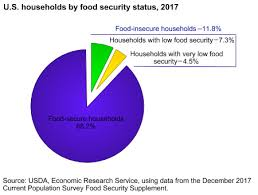 2019 Federal Poverty Guidelines Chart Usda Ers Key