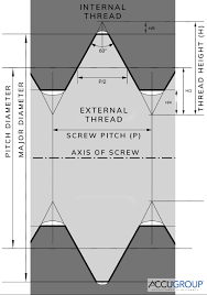 How Do I Measure A Screw Accu