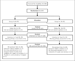 Phase 3 Clinical Trial Flow Chart Figure 1 From Safety And Efficacy Of Letibotulinumtoxina