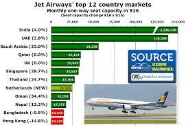 Jet Airways Traffic Rises 26 In 12 Months