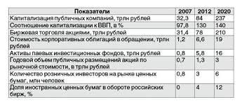 Российский Банк Рефератов Дипломная работа Рынок   1 Анесанц С А Основы функционирования рынка ценных бумаг М изд во Кнорус 2007 г