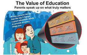 the value of education in n perspective all you need to  parents know that education is a crucial enabler in the modern world which give their children skills that are essential in later life