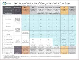2019 Fpl Chart Covered Ca Obamacare Ppaca