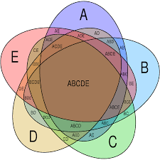 four circle venn diagram diagrams file symmetrical 5 set venn diagram svg wikimedia commons