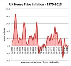 Historical Real Estate Appreciation Chart Uk Housing Market Economics Help