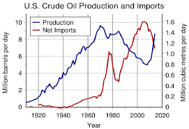 Us Oil Production And Imports Chart Energy 828cloud
