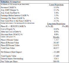 Viewing Kinder Morgans Valuation Through A Discounted Cash Flow