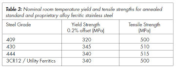 Stainless Steel Chemical Composition And Stainless Steel