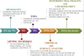 Timeline Resume Of The Most Interesting Studies And