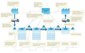 Six Sigma Flow Chart Example Value Stream Mapping Example 3 Value Stream Map Template