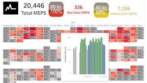 Myzone Color Chart Gallery Tableau Public