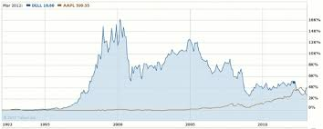 Dell Share Price Chart The Love Of Mike What You Need To Know About Dells Buy Out