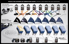 Meguiars Buffing Compound Chart Scholl Concepts Product Charts Skys The Limit Car Care