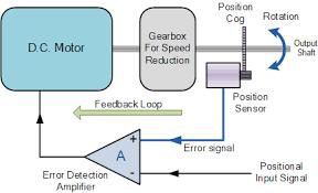 dc motors and stepper motors used as actuators dc servo motor