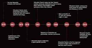 superior solar pv technology photovoltaics nz mitsubishi electric history of mitsubishi electric solar panels