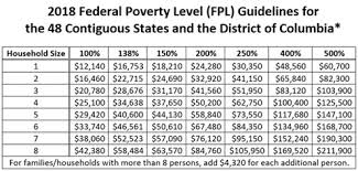 Texas Poverty Level Chart Medicaid Eligibility Requirements Cf Foundation