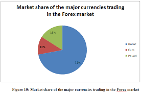 Dissertation Sample on Currency Exchange Market My assignment help
