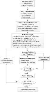 Procedure For Design And Development Flowchart Of Ann Design And Development Procedure Deployed