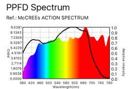 Memorable Marijuana Light Spectrum Chart 2019