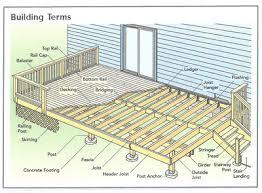 diy wooden deck designs. basic deck building plans and designs diy wooden o