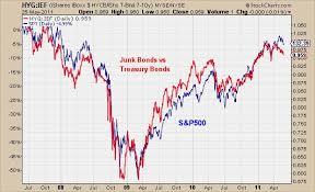 Us 10 Year Treasury Live Chart Junk Bonds Vs Treasury Bonds All Star Charts