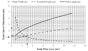 Tank Charts By Dimensions Determination Of Tank Dimensions Using Charts Download