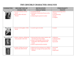 The Crucible Character Chart Worksheet File