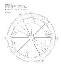 How To Prepare A Horoscope Chart Getting Started With Astrology Find Your Transits