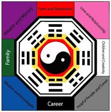 Feng Shui Bagua Compass Directions How To Bagua Map Your