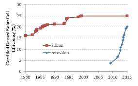 Perovskite Solar Cell Efficiency Chart Certified Solar Cell Record Efficiencies For Silicon And