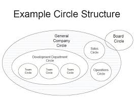 Holacracy Org Chart File Holacracy Example Circle Structure Jpg Wikipedia