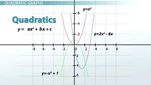 graphing systems of linear equations worksheet kuta graph worksheets graphs types examples functions lesson transcript