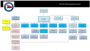 Committee Staff Org Chart Mornington Yacht Club Official Site