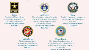 Air Force Air National Guard Pay Chart U S Military 101 Army Navy Air Force Marines And Coast