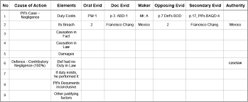 Trial Evidence Chart How To Succeed At The Trial Court Gk Legal
